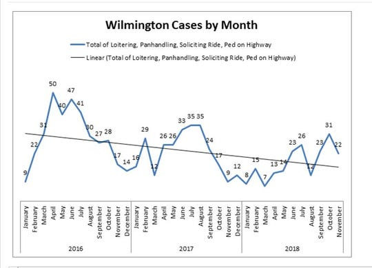 Wilmington's arrest rate for four vagrancy-related charges is trending downward.