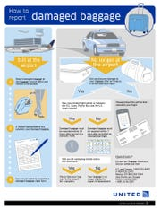 United Airlines has an online flow chart to help passengers whose bags are damaged.