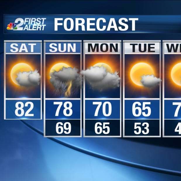 Southwest Florida Forecast: Warm weekend before Sunday storms