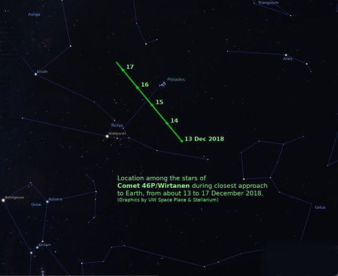 named for kenosha astronomer comet 46p wirtanen to zip close to earth