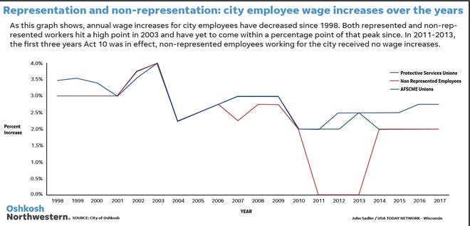 This graph shows the trends of wage increases between represented and non-represented employees over a 20-year period.