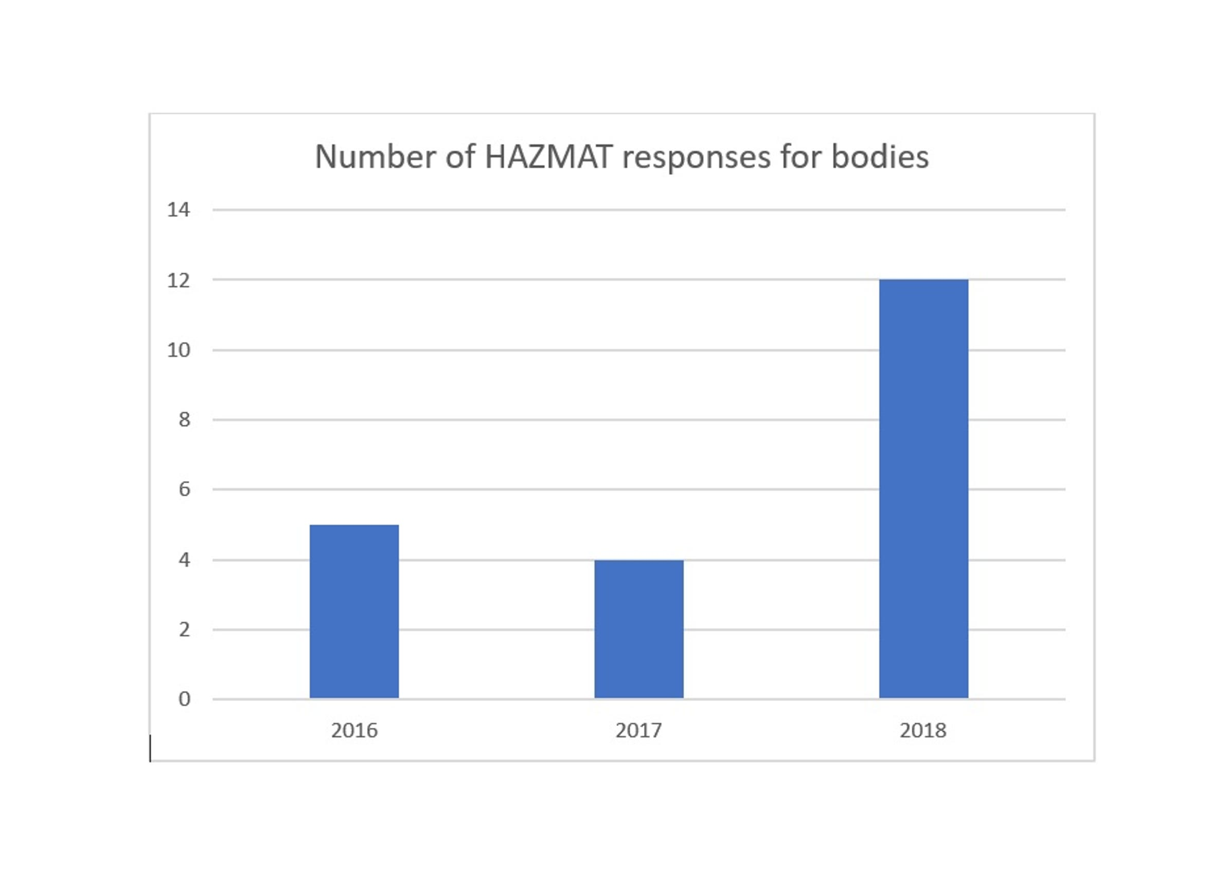 There has been a spike this year in the number of Lebanon County bodies that deteriorated before they were recovered, requiring help from HAZMAT.