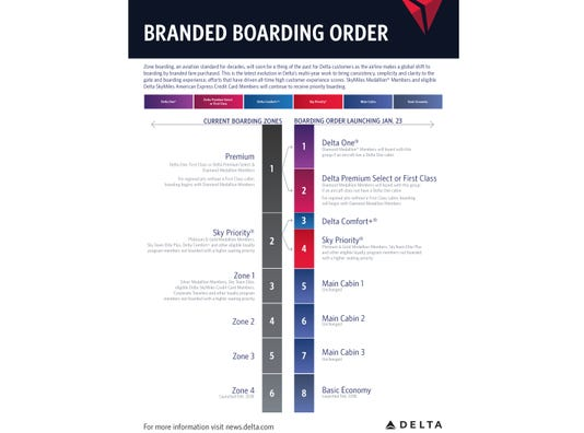 Delta boarding infographic