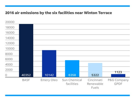 Toxic air emissions produced by the six facilities near Winton Terrace in 2016.