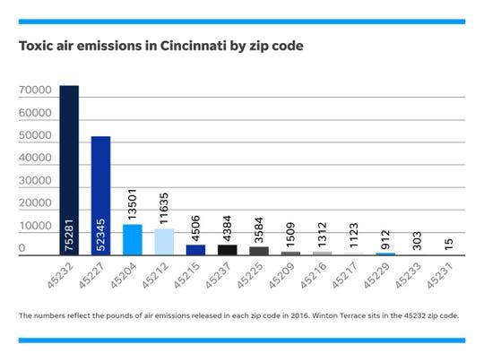 Toxic air emissions in Cincinnati by zip code as reported in 2016. No emissions were reported in the other zip codes of the city.