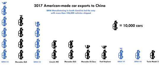 Among all automakers with plants in the United States, Munich-based BMW shipped the most vehicles, about 106,000, to China in 2017