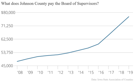 Starting in FY 2016, salary numbers show the stepped effort to get the Johnson County Board of Supervisor's salaries in line with 75 percent of the county's recorder, treasurer and auditor.