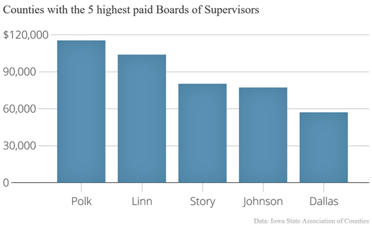 Johnson County's Board of Supervisors members are the fourth  highest paid in the state.