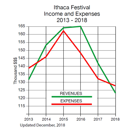 The Ithaca Festival has seen revenue drop significantly since 2016.