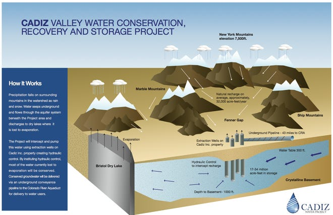 Cadiz Inc. diagrams how their water pumping project would work.