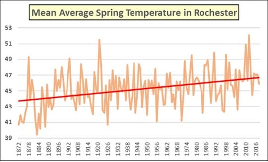 The red trend line shows an increase in average springtime temperatures.
