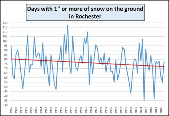 The red trend line show a long-term decline in the number of days with snow on the ground.