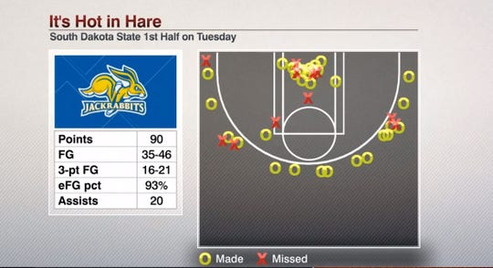 Shooting graphic showed on ESPN after SDSU's record-setting performance.