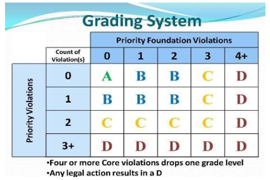 This is how the Maricopa County Environmental Services Department determines the letter grades for restaurants that participate in its grading system.