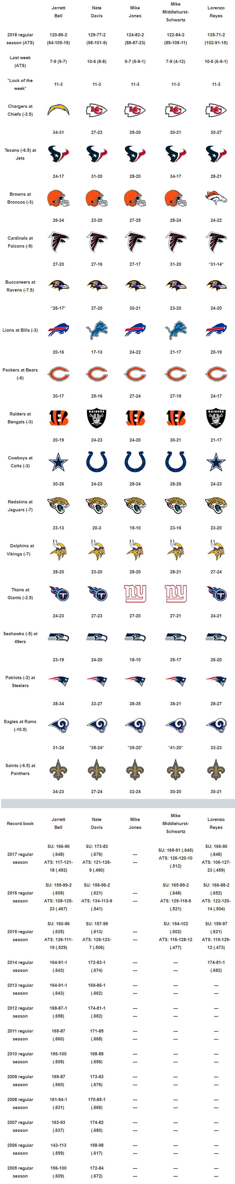 Usa Today Week 15 Nfl Picks Do Cowboys Stay Hot Against Colts