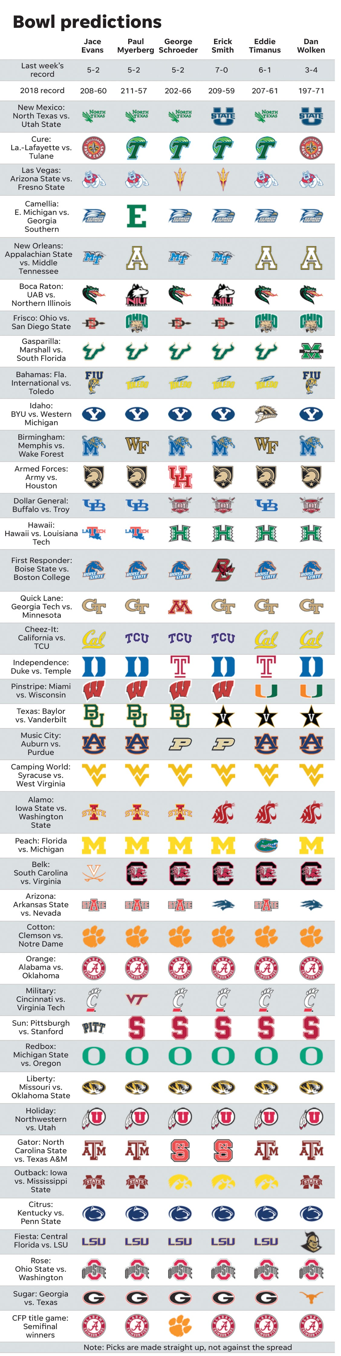 2018 Bowl Schedule >> College Football Bowl Game Staff Picks For Every Postseason Matchup