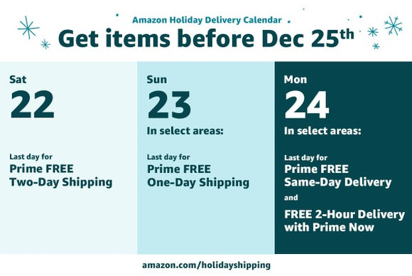 The majority of Amazon Prime members can get free one-day shipping up to Christmas Eve.