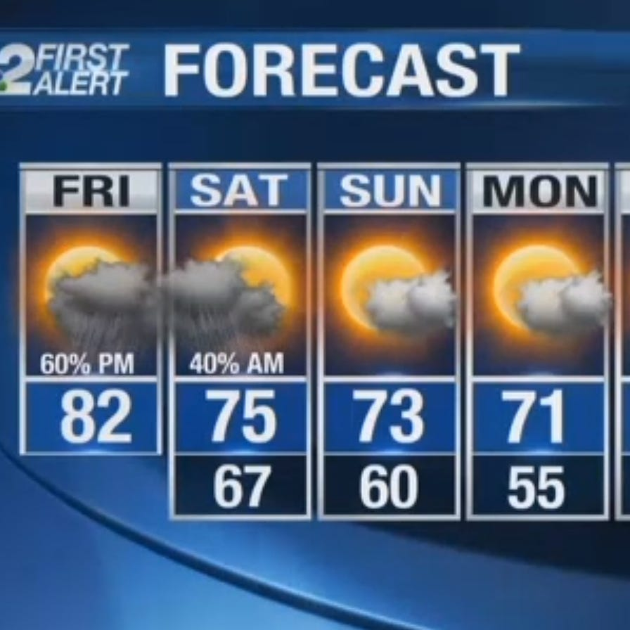 Southwest Florida Forecast: Warm, muggy and breezy