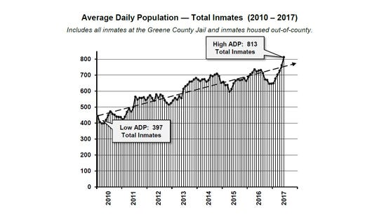 A graph made by jail consultant Bill Garnos shows the average daily population of inmates between 2010 and 2017.