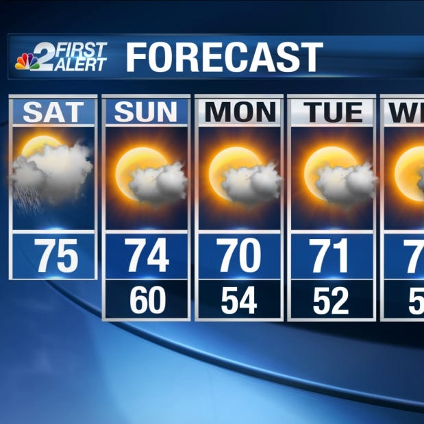 Southwest Florida Forecast: A calmer but cloudy Saturday