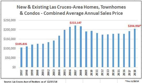 Average sales price of new and existing Las Cruces-area homes, townhomes and condos.