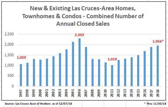 Closed sales for new and existing Las Cruces-area homes, townhomes and condos.