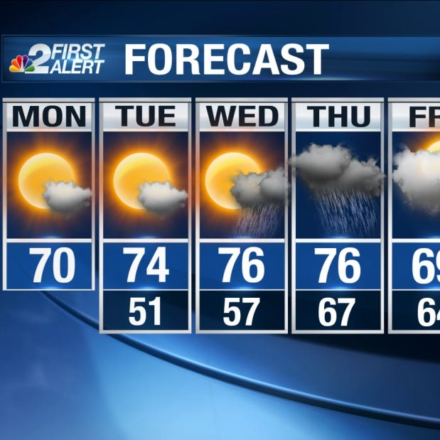 Southwest Florida weather forecast: Cooler weather to start the week