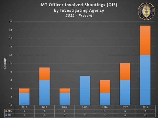 In 2018, the Division of Criminal Investigation recorded 19 officer-involved shootings -- 12 investigated by DCI and 7 by other agencies.