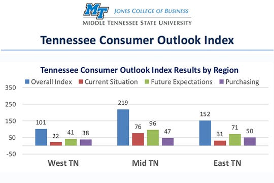 The Tennessee Consumer Outlook Index, released by MTSU on Dec. 18, 2018.