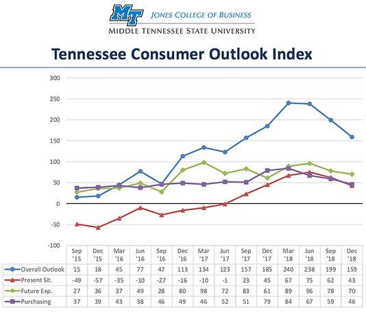 Consumer Outlook Fever Chart Dec2018