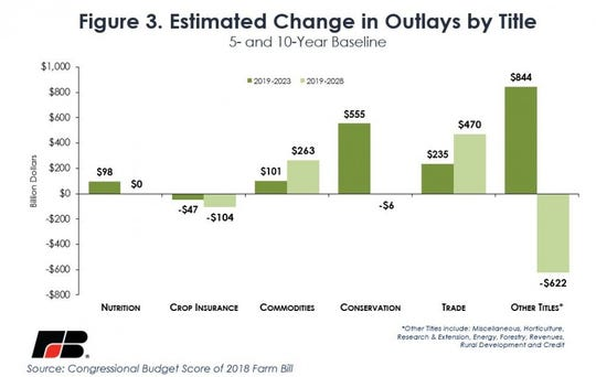 Over the 2019-to-2023 period, outlays related to conservation programs are projected to increase by $555 million, while commodity programs see a $101 million increase in outlays.