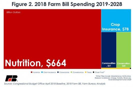 Farm Bill Spending 8 Years