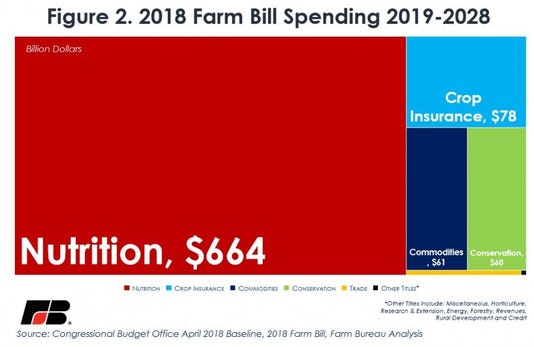 Farm Bill Spending 8 Years