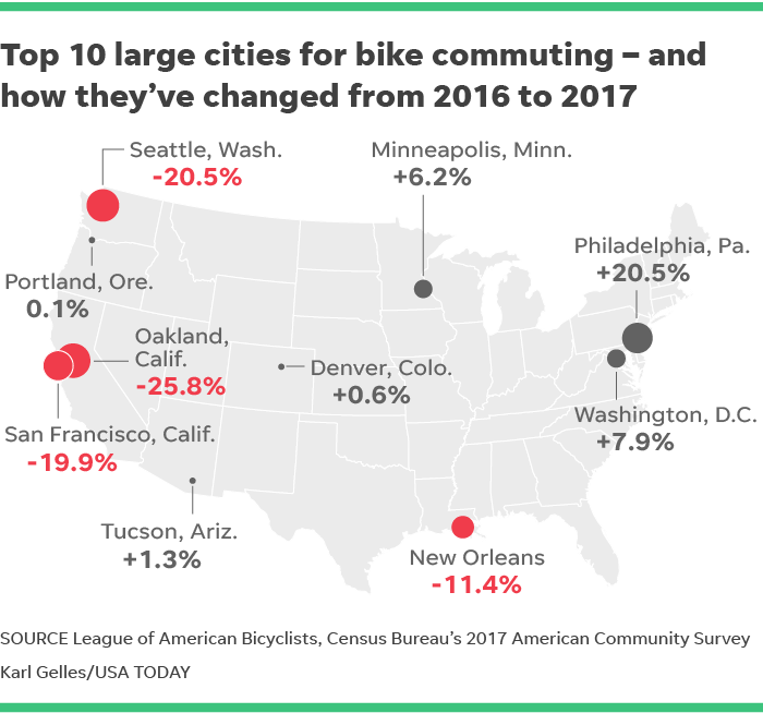 Bike to work: Fewer in USA do it despite trails, share programs