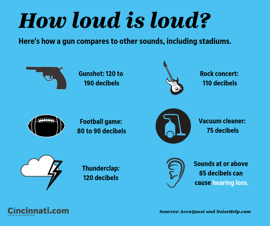 Music Hall is firing a shotgun to compare it to the noise expected from the new FC Cincinnati stadium. Here's how some such events compare.
