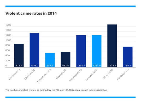 Violent crime rates in multiple cities in 2014.