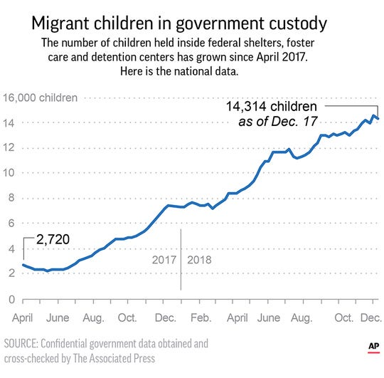 Chart shows number of children at federal shelters.