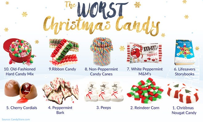 The Worst Christmas Candy as purported by CandyStore.com after surveying more than 13,000 customers.