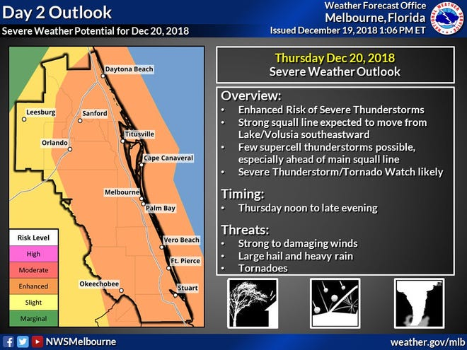 Severe thunderstorms are expected throughout the Space and Treasure Coasts Thursday.