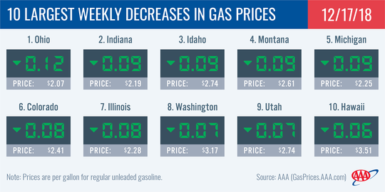 Gas prices are decreasing throughout the state as part of a national trend this holiday season.