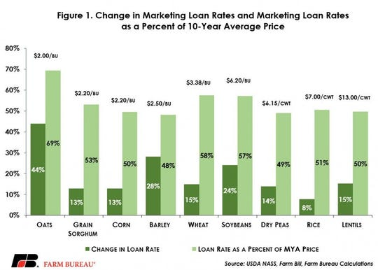 Marketing loan rates have not been meaningfully changed in more than a decade. The update included in the new farm bill allows these rates to be increased and modernized.