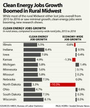 Clean energy jobs growth boomed in rural Midwest.