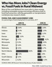 Clean Energy vs. Fossil Fuels