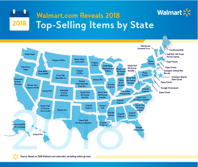 Walmart has revealed its 2018 top-selling online items by state.