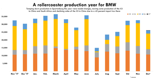 Source: BMW Manufacturing