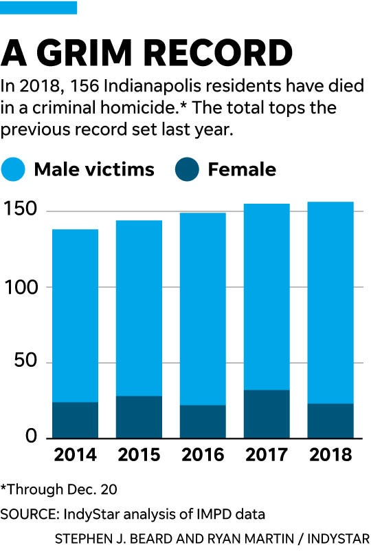 Indianapolis crime: Homicide problem explained in 6 charts