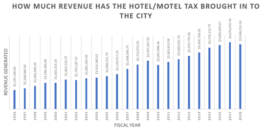 While the trend for Hotel/Motel Tax Revenue is up from 1996, the president of the visitor's bureau is cautious about growth given the rapid increase of supply to the hotel stock.