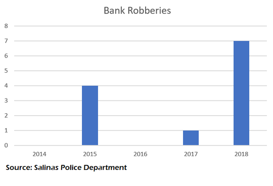 The number of bank robberies Salinas police responded to each year shows a big spike in 2018.