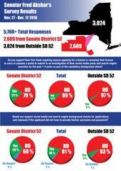 The results of Sen. Fred Akshar's survey on pistol permit legislation.