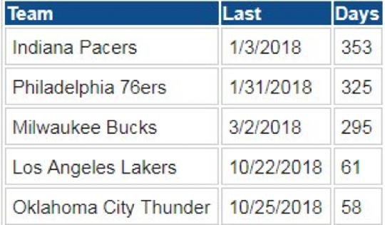 The Indiana Pacers haven't lost three games in a row since the start of the 2018 calendar year.
